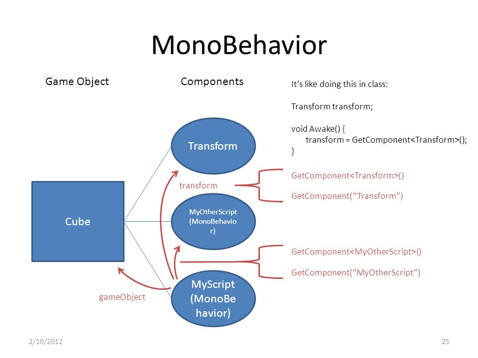 MonoBehavior 2/10/201225 Cube Transform MyOtherScript (MonoBehavio r) MyScript (MonoBe havior) Game ObjectComponents GetComponent () transform gameObject GetComponent( MyOtherScript ) GetComponent () GetComponent( Transform ) It's like doing this in class: Transform transform; void Awake() { transform = GetComponent (); }