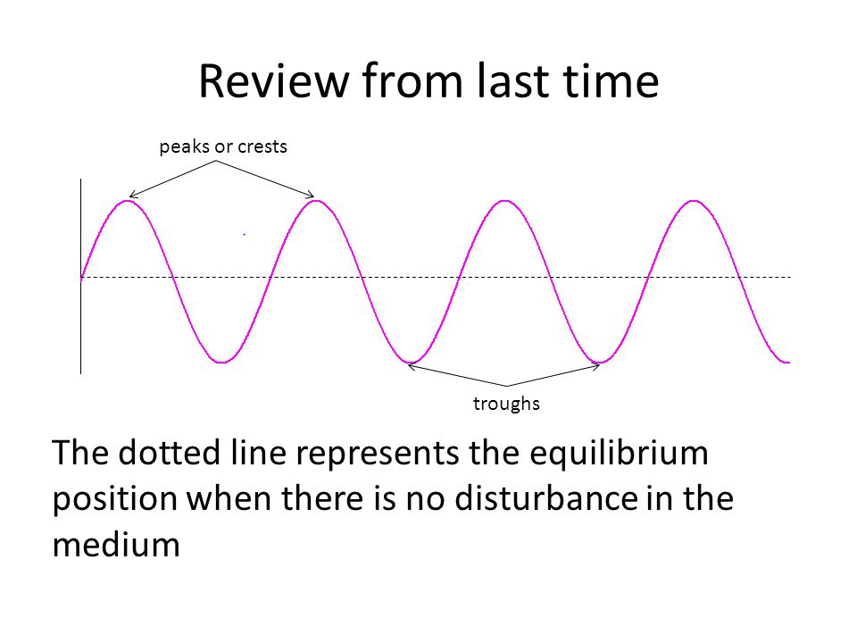 Review from last time y m = amplitude / maximum displacement from the equilibrium position λ= wavelength, distance between 2 consecutive similar points on a wave (peak to peak, trough to trough) λ =2π/k = vT