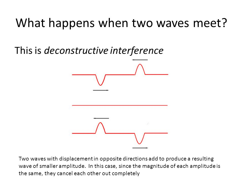 Interference: A more general case If the interfering wave pulses do not have amplitudes with equal magnitudes, the result is something like this: constructive interferencedestructive interference