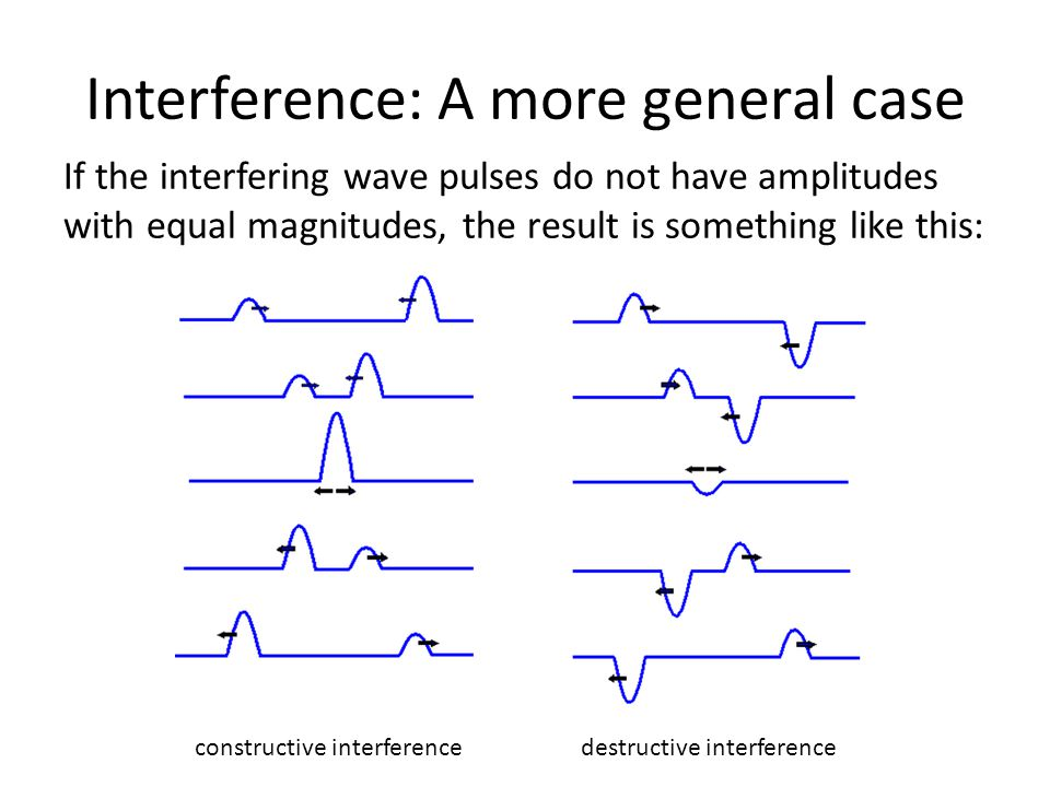 Concept Question: Interference for a traveling wave Two waves are traveling towards each other with equal frequency, wavelength, and amplitude A If the waves arrive at point P at the same time, what is the resulting motion of point P.