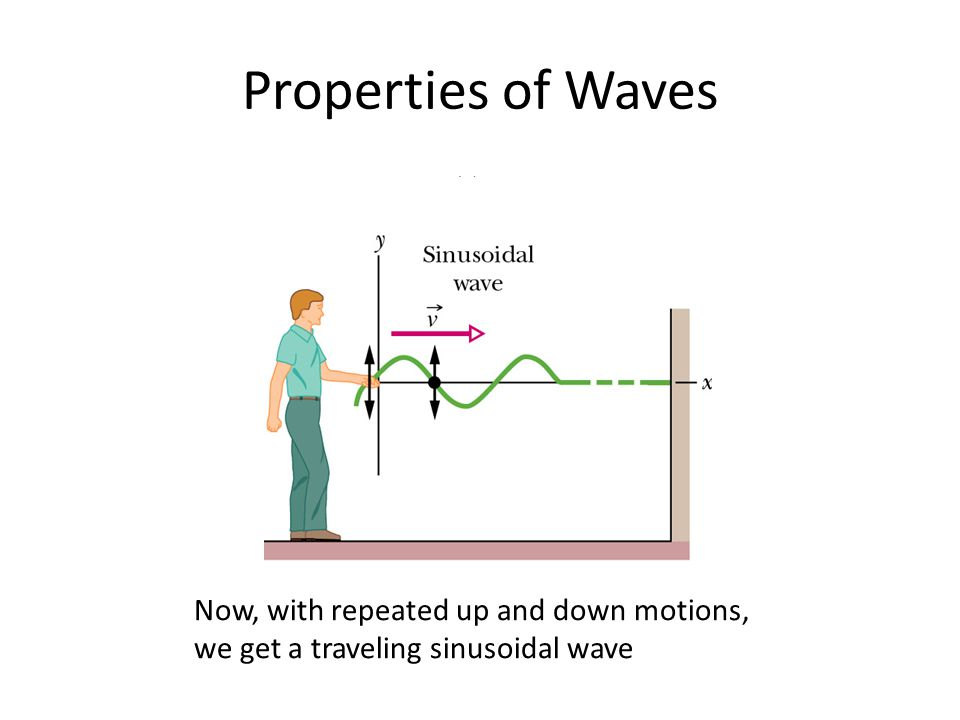 Properties of Waves Now, with repeated up and down motions, we get a traveling sinusoidal wave