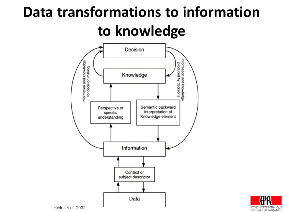 Data transformations to information to knowledge Hicks et al. 2002