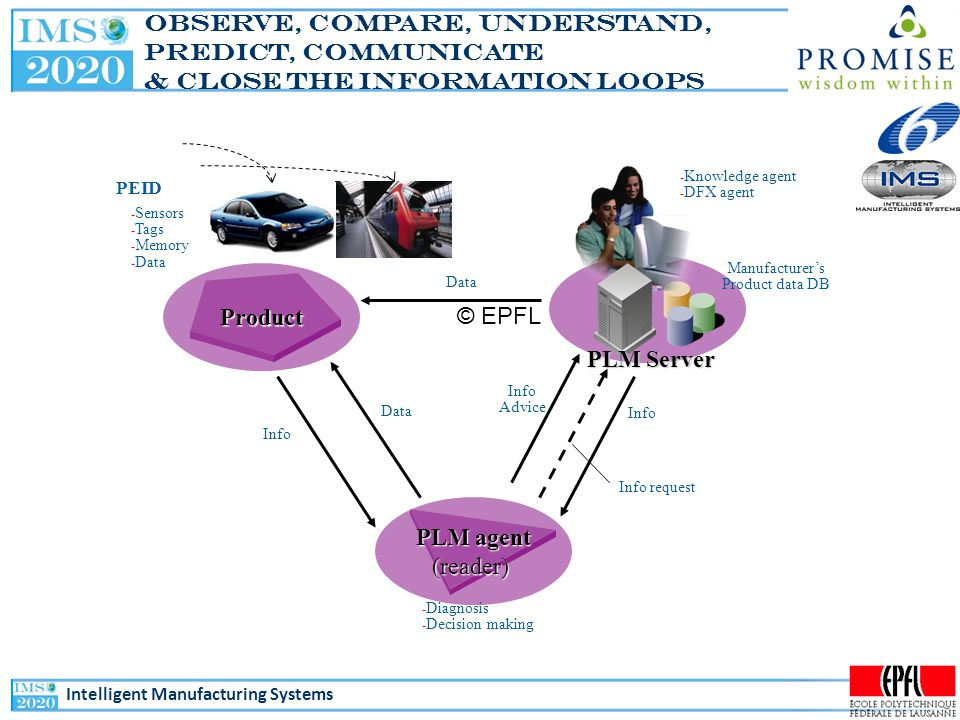 Intelligent Manufacturing Systems Closing the product information loops 9 Analyzing and knowledge transformation (Middleware) Data gathering (PEID) Business applications BOLMOLEOL (1) Horizontally closed Product lifecycle data/information/knowledge - Gathering data - Feedback - Information, Knowledge - Feedback (2) Vertically closed