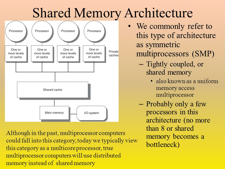 Shared Memory Architecture We commonly refer to this type of architecture as symmetric multiprocessors (SMP) – Tightly coupled, or shared memory also