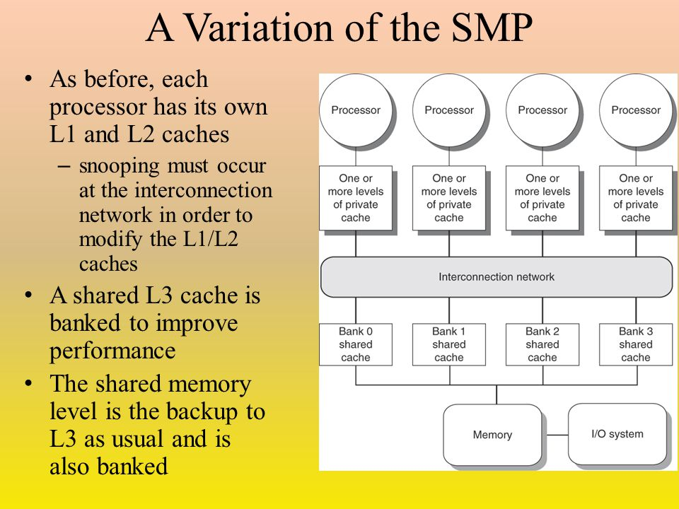 A Variation of the SMP As before, each processor has its own L1 and L2 caches – snooping must occur at the interconnection network in order to modify the L1/L2 caches A shared L3 cache is banked to improve performance The shared memory level is the backup to L3 as usual and is also banked