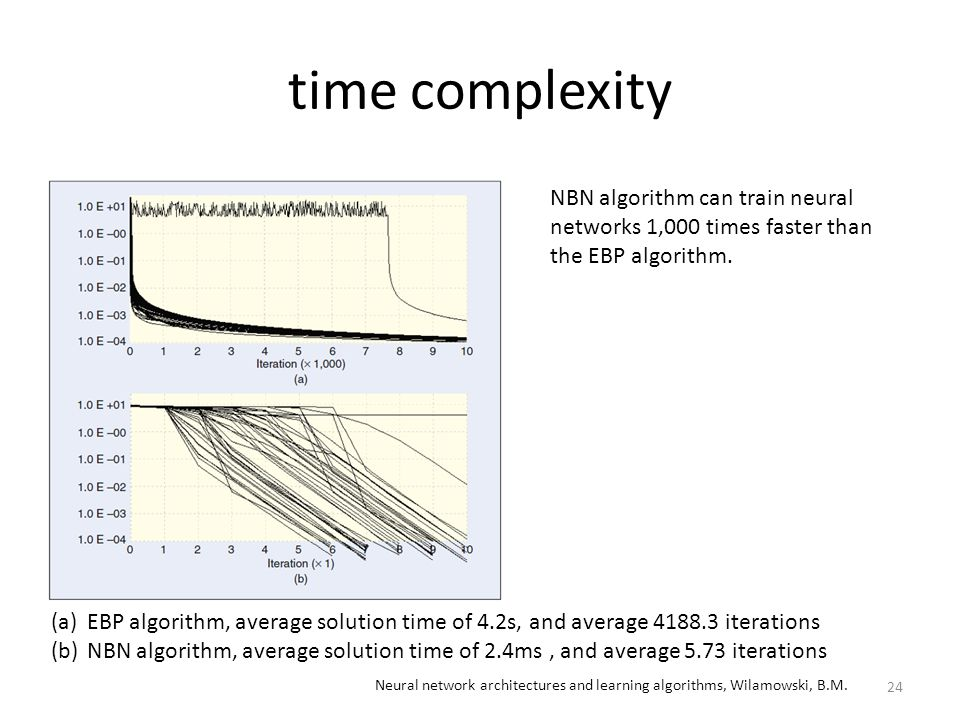 time complexity NBN algorithm can train neural networks 1,000 times faster than the EBP algorithm.