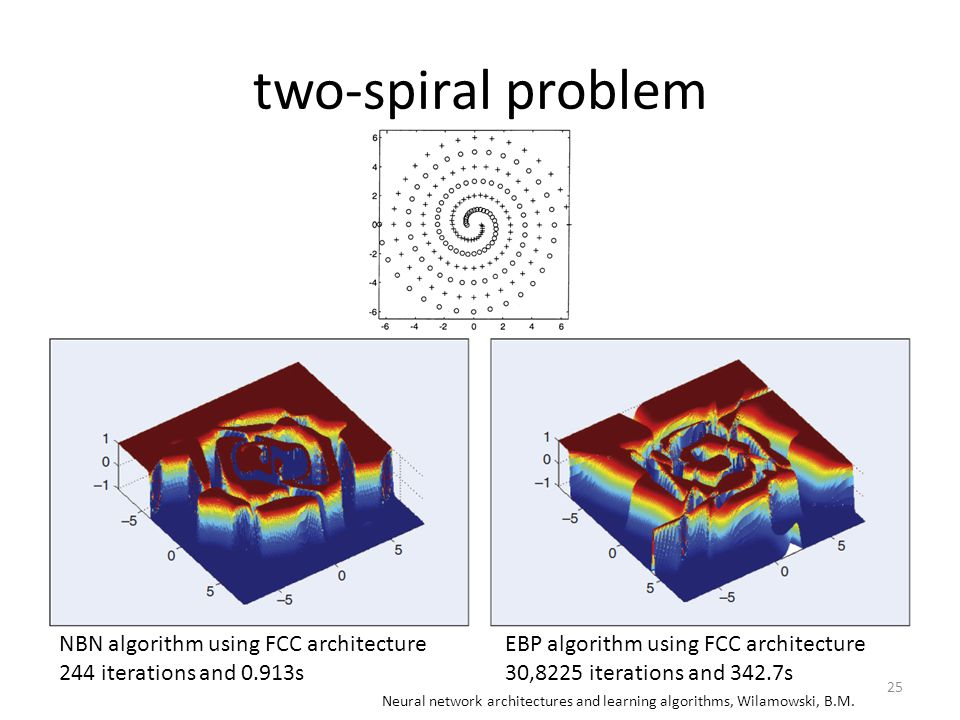 two-spiral problem 25 Neural network architectures and learning algorithms, Wilamowski, B.M.