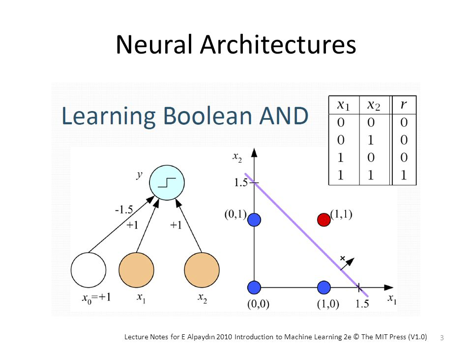 Neural Architectures 3 Lecture Notes for E Alpaydın 2010 Introduction to Machine Learning 2e © The MIT Press (V1.0)