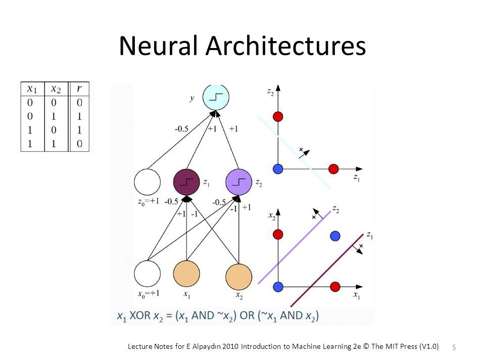 error back propagation(EBP) algorithm – multilayer perceptron (MLP) 6 Lecture Notes for E Alpaydın 2010 Introduction to Machine Learning 2e © The MIT Press (V1.0)
