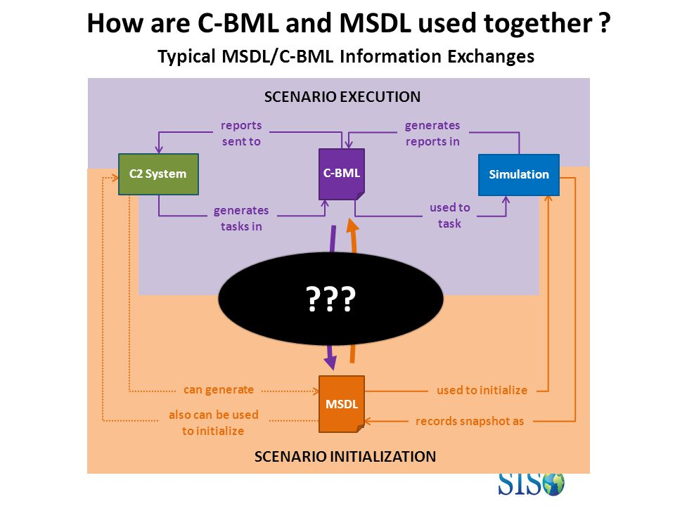 C-BML used to task reports sent to generates tasks in Simulation can generate How are C-BML and MSDL used together .