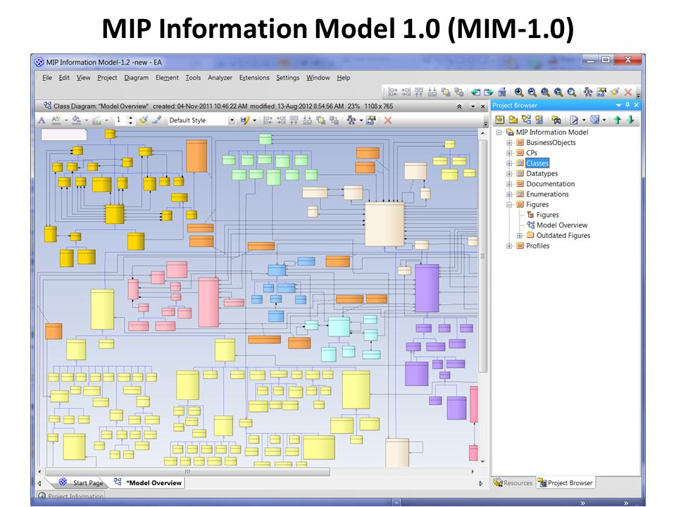 MIP Information Model 1.0 (MIM-1.0)