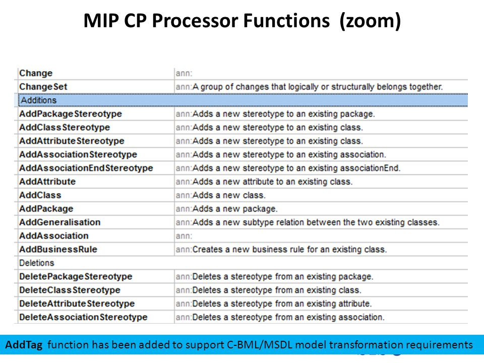 MIP CP Processor Functions (zoom) AddTag function has been added to support C-BML/MSDL model transformation requirements
