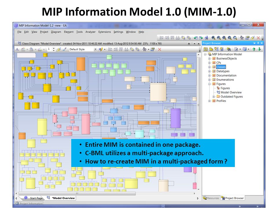 MIP Information Model 1.0 (MIM-1.0) Entire MIM is contained in one package.