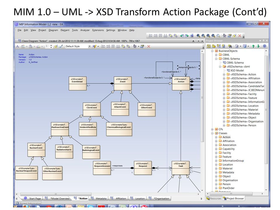 MIM 1.0 – UML -> XSD Transform Action Package (Cont'd)