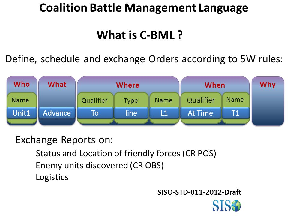 Define, schedule and exchange Orders according to 5W rules: Exchange Reports on: Status and Location of friendly forces (CR POS) Enemy units discovered (CR OBS) Logistics Who What When Where Advance To line L1 Qualifier At Time T1 Unit1 Why Coalition Battle Management Language Qualifier Name Type Name What is C-BML .