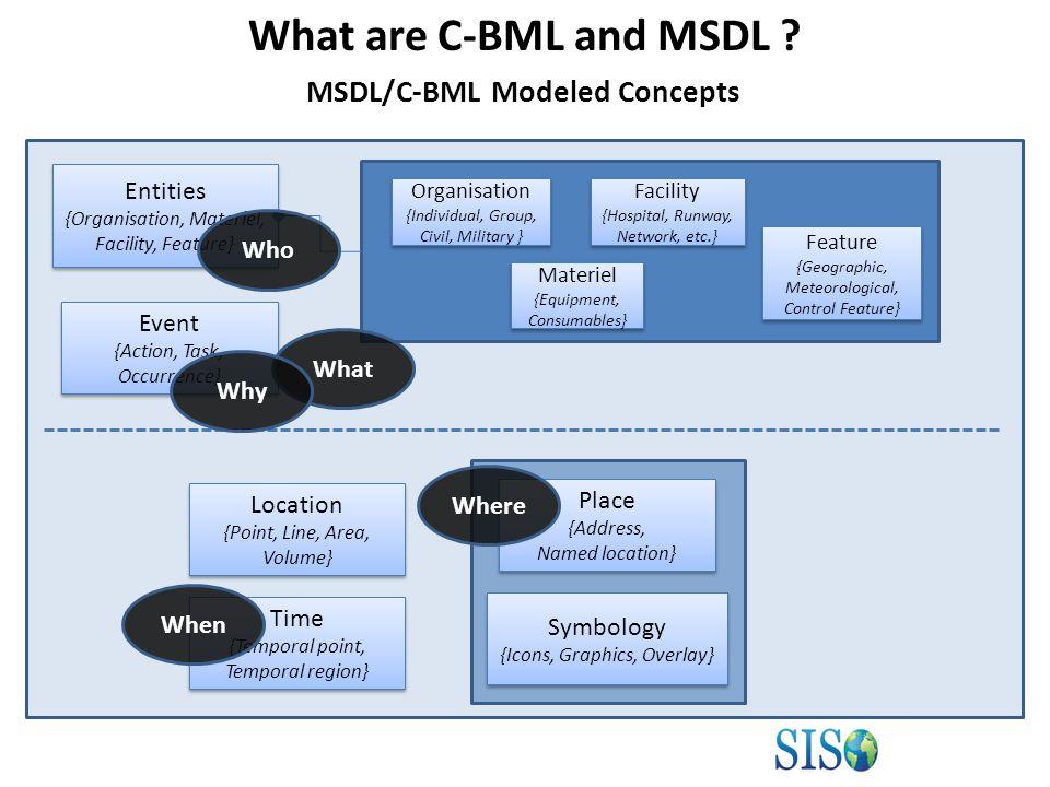 MSDL/C-BML Core Model Generation Procedure C2IEDM JC3IEDM MIM 1.0 MIM 1.1 MSDL/C-BML Core Model Description V1.0 MSDL/C-BML Core Model Description V1.1 MSDL/C-BML Core Model Description V2.0 MIP CP TOOL MIM 2.0 MSDL CBML Core Model MSDL/C-BML Core Schemas V2.0 UML Transform MSDL/C-BML XSD Schema Naming and Design Rules C-BML/MSDL Core Model V2.0