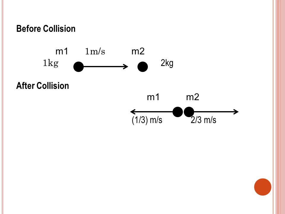 Before Collision m1 1m/s m2 1kg 2kg After Collision m1 m2 (1/3) m/s 2/3 m/s