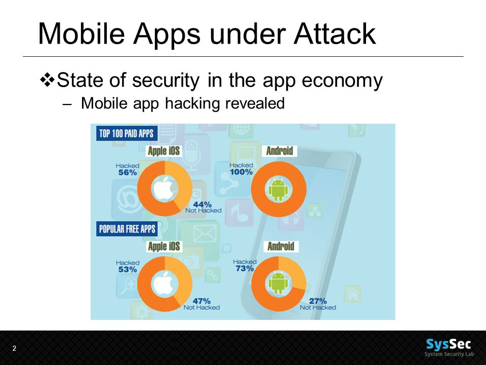 2 Mobile Apps under Attack  State of security in the app economy –Mobile app hacking revealed