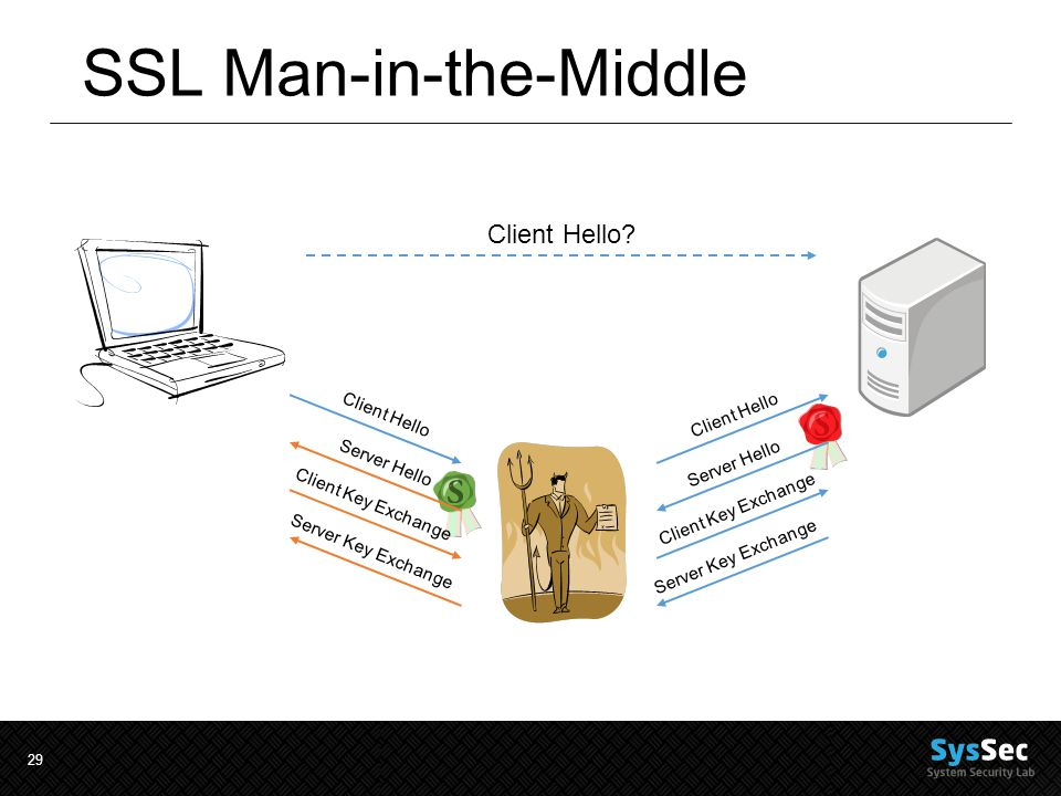 29 SSL Man-in-the-Middle Client Hello.