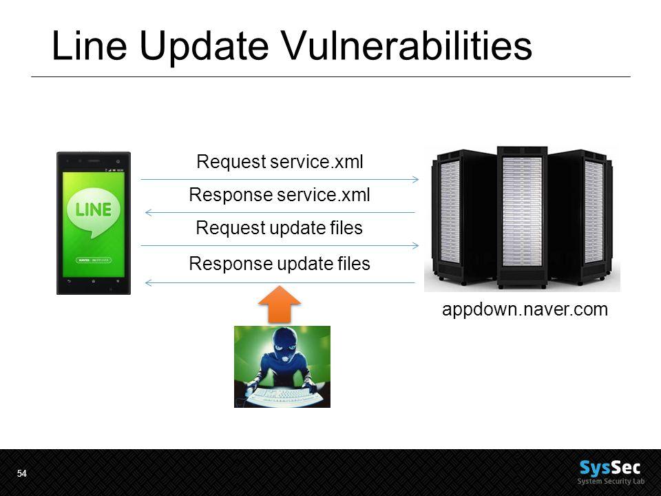 54 Line Update Vulnerabilities appdown.naver.com Request service.xml Response service.xml Request update files Response update files