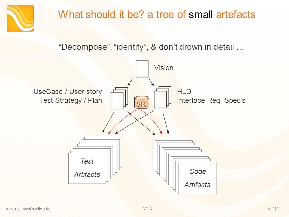 v1.0 5 / 11 Why document.