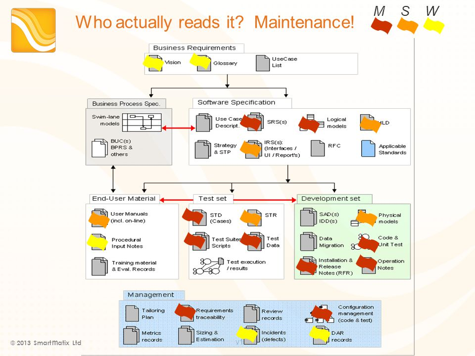 v1.0 Who actually reads it Maintenance! © 2013 Smart m atix Ltd M S W