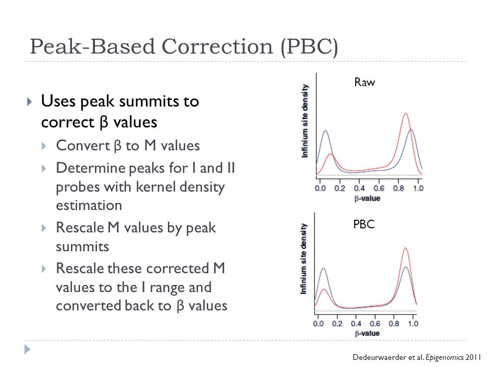 Peak-Based Correction (PBC)  Uses peak summits to correct β values  Convert β to M values  Determine peaks for I and II probes with kernel density
