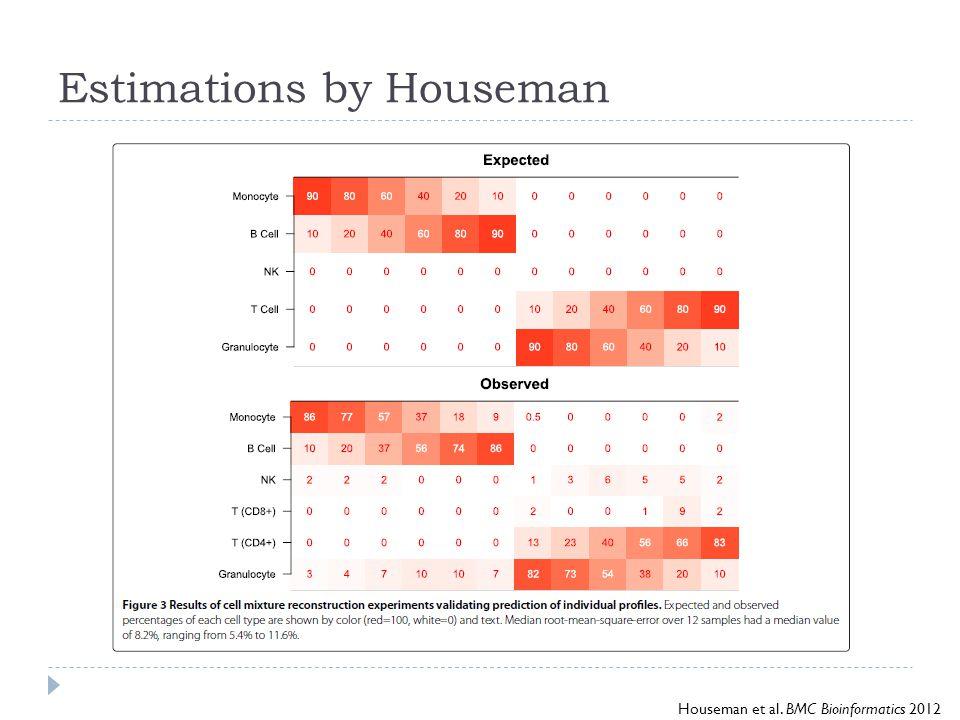 Estimations by Houseman Houseman et al. BMC Bioinformatics 2012