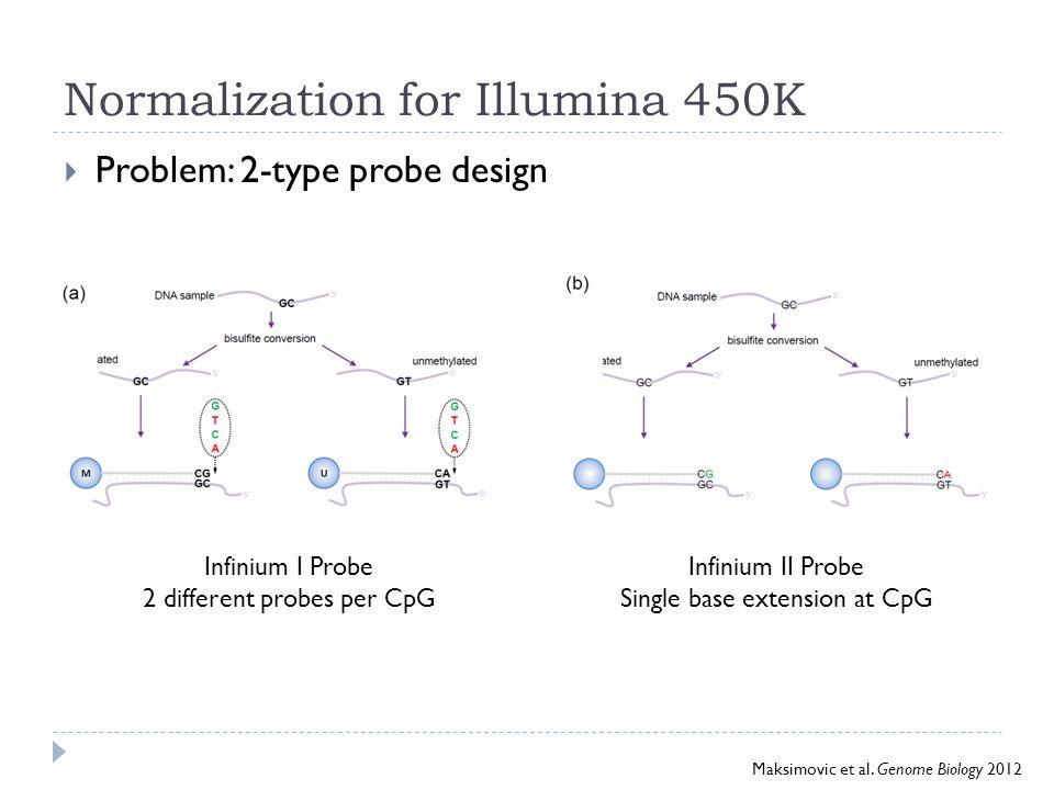 CpG Content  Infinium II ≤ 3 Infinium I ≥ 3  Compressed β value distribution in InfII  Solution: scale Infinium II probes to InfI probes Maksimovic et al.
