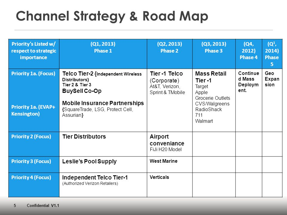 5 Confidential V1.1 Channel Strategy & Road Map Priority's Listed w/ respect to strategic importance (Q1, 2013) Phase 1 (Q2, 2013) Phase 2 (Q3, 2013)