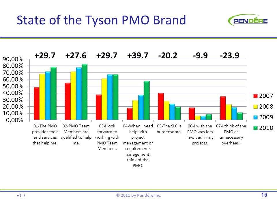 State of the Tyson PMO Brand 16 v1.0 © 2011 by Pendére Inc. +29.7+27.6+29.7+39.7-20.2-9.9-23.9