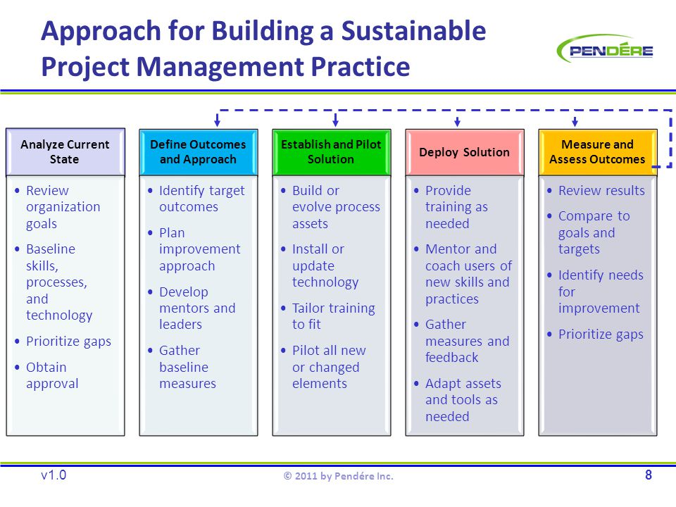 Approach for Building a Sustainable Project Management Practice v1.08 © 2011 by Pendére Inc.