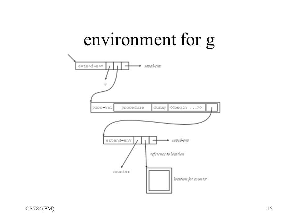 environment for g CS784(PM)15