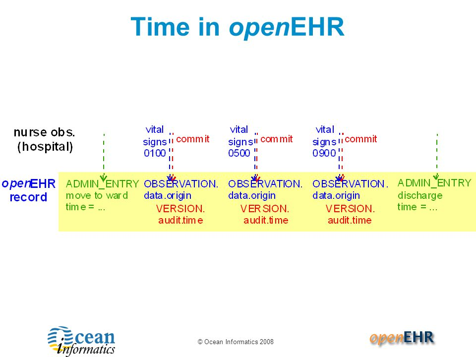 © Ocean Informatics 2008 Time in openEHR