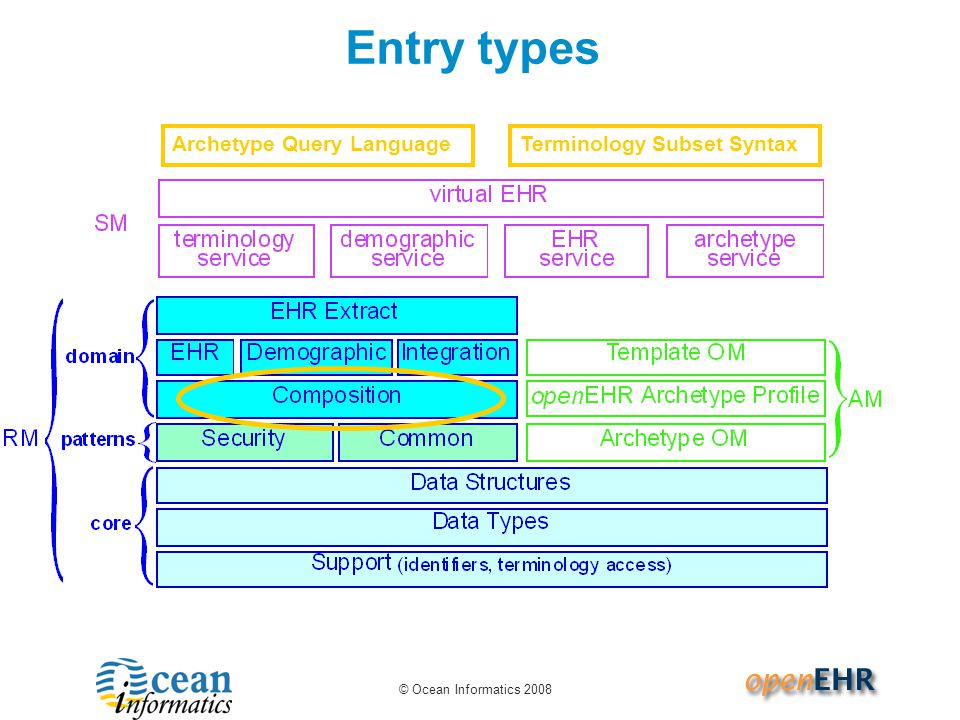 © Ocean Informatics 2008 Entry types Archetype Query LanguageTerminology Subset Syntax