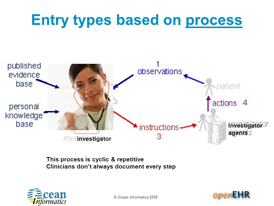 © Ocean Informatics 2008 Entry types based on process This process is cyclic & repetitive Clinicians don't always document every step investigator Investigator agents