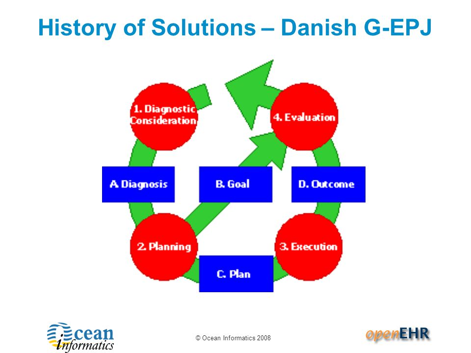 © Ocean Informatics 2008 History of Solutions – Danish G-EPJ