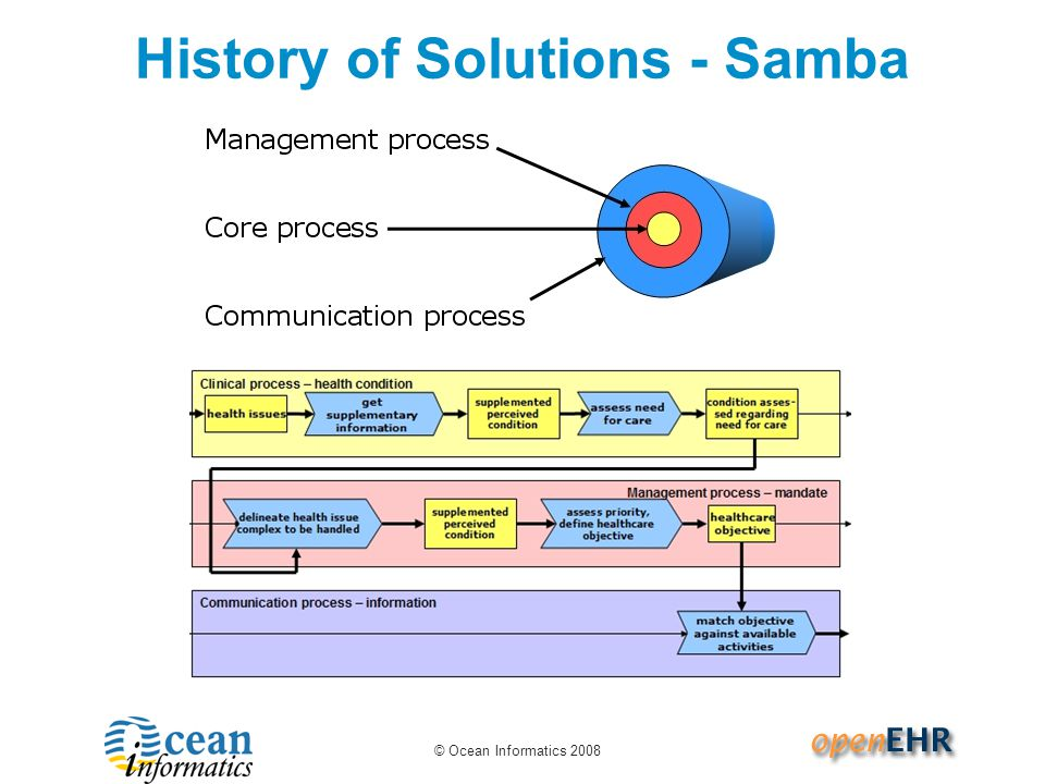 © Ocean Informatics 2008 History of Solutions - Samba