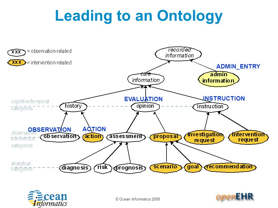 © Ocean Informatics 2008 Leading to an Ontology OBSERVATION ACTION EVALUATION INSTRUCTION ADMIN_ENTRY