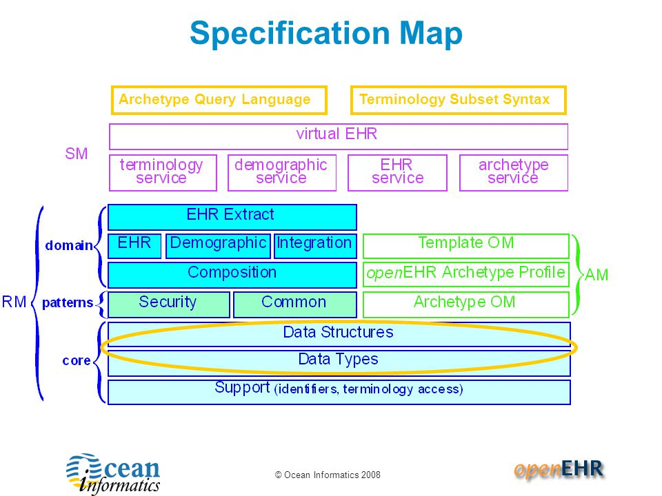 Specification Map Archetype Query LanguageTerminology Subset Syntax