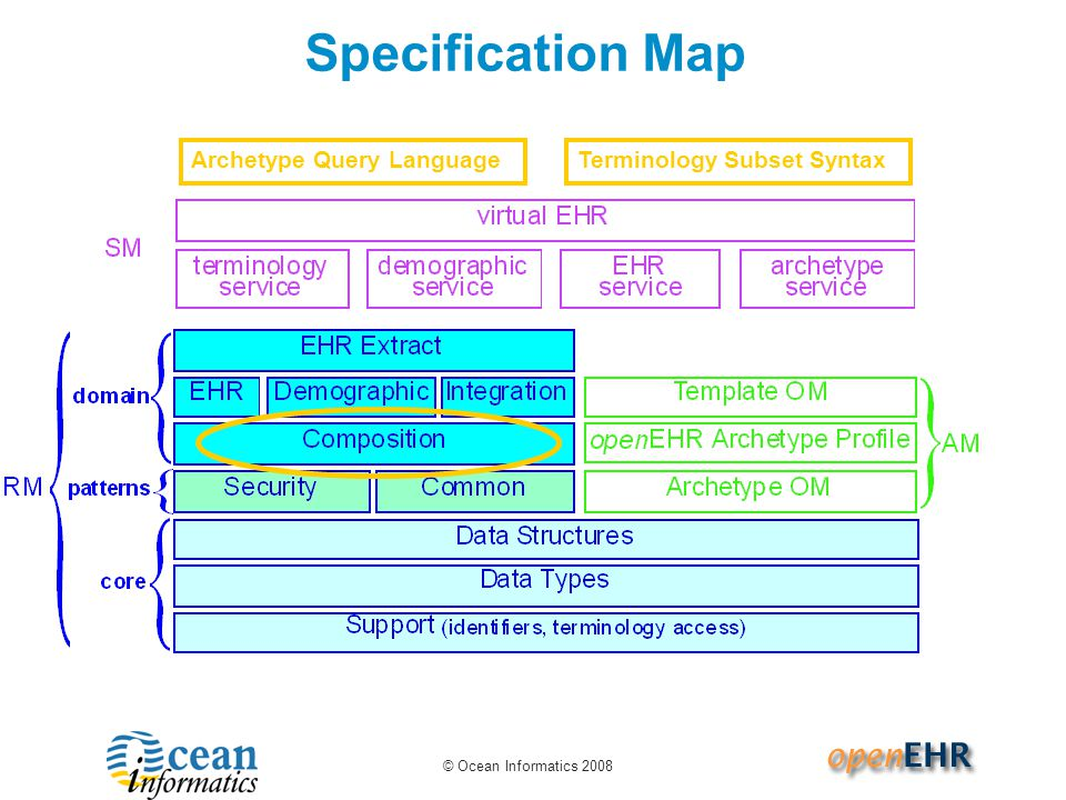 © Ocean Informatics 2008 Specification Map Archetype Query LanguageTerminology Subset Syntax