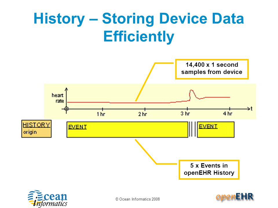 © Ocean Informatics 2008 History – Storing Device Data Efficiently 14,400 x 1 second samples from device 5 x Events in openEHR History