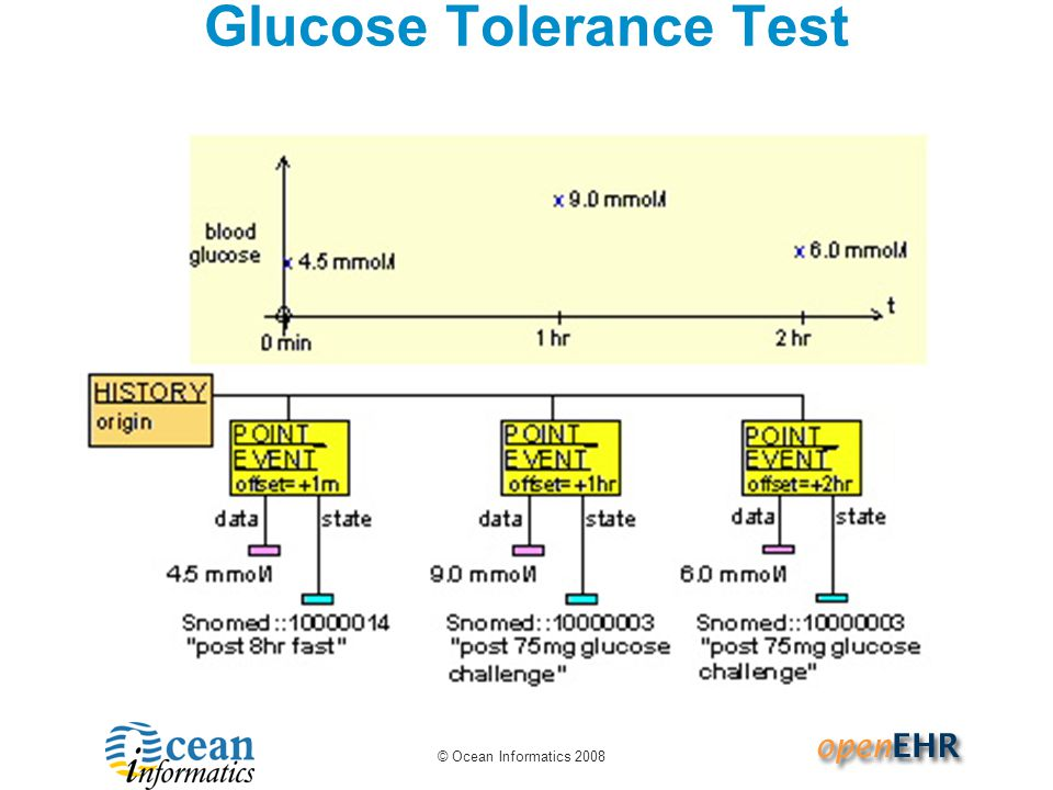 © Ocean Informatics 2008 Glucose Tolerance Test