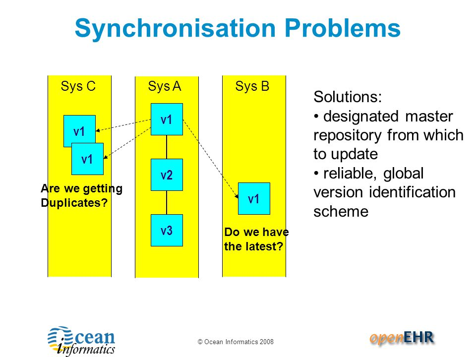 © Ocean Informatics 2008 Sys B Synchronisation Problems Sys A v1 v2 v3 Sys C v1 Do we have the latest.