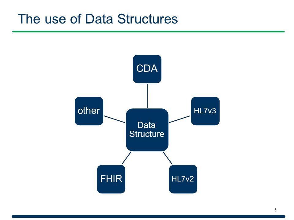 Data Structure CDA HL7v3HL7v2 FHIR other The use of Data Structures 5