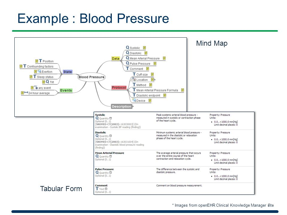 Example : Blood Pressure 7 Mind Map Tabular Form * Images from openEHR Clinical Knowledge Manager site