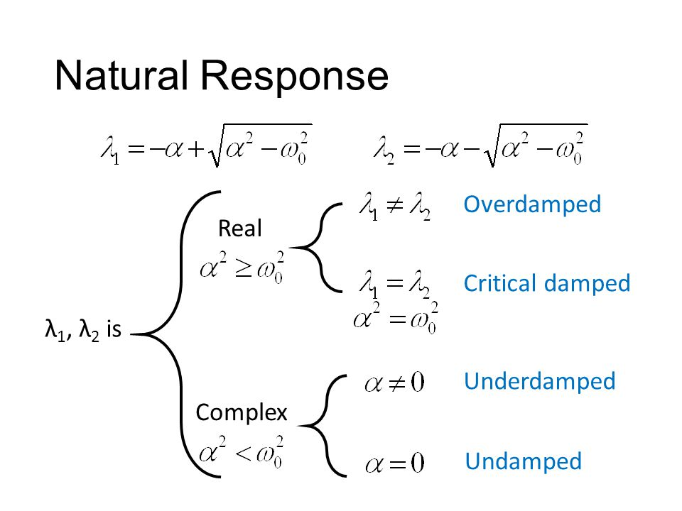 Natural Response λ 1, λ 2 is Overdamped Critical damped Complex Underdamped Undamped Real