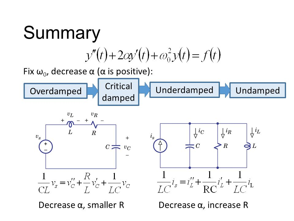 Fix ω 0, decrease α (α is positive): Overdamped Critical damped Underdamped Undamped Decrease α, smaller RDecrease α, increase R
