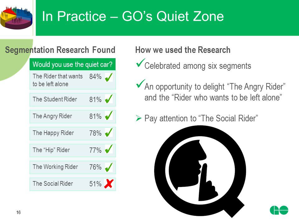 16 In Practice – GO's Quiet Zone Would you use the quiet car? The Rider that wants to be left alone 84% The Student Rider 81% The Angry Rider 81% The