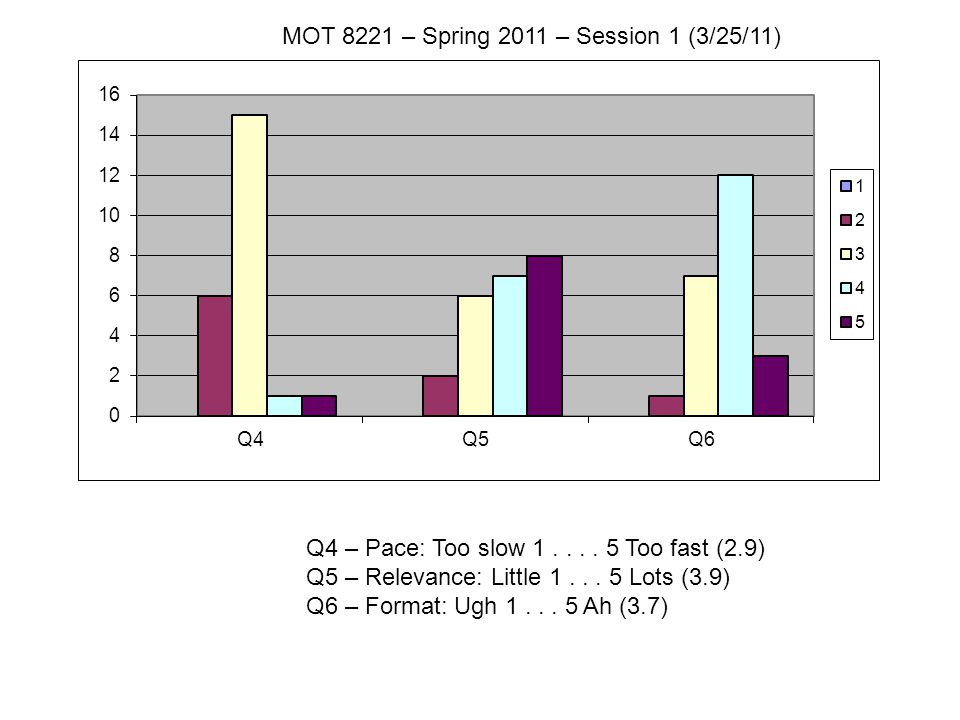 Q4 – Pace: Too slow 1.... 5 Too fast (2.9) Q5 – Relevance: Little 1...